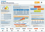 DevOps and Microservices Poster