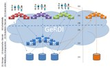 Generic Research Data Infrastructure GeRDI