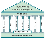 TrustSoft